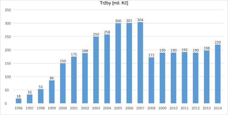 graf_trzby